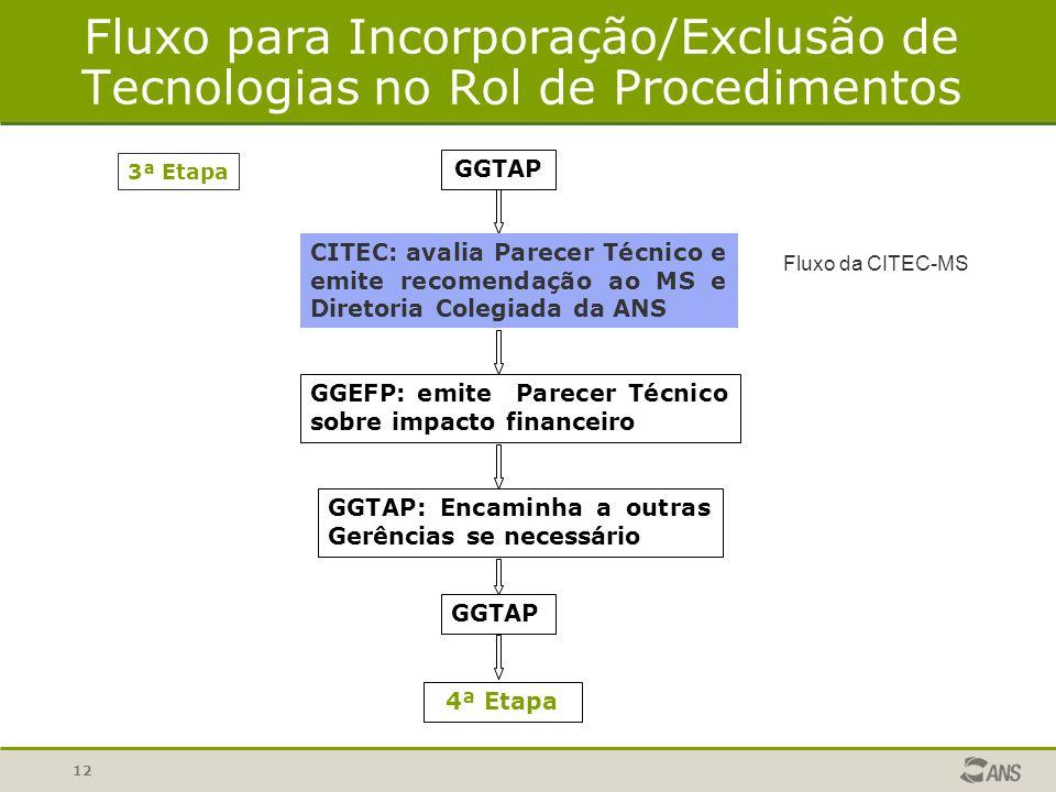12 Fluxo para Incorporação/Exclusão de Tecnologias no Rol de Procedimentos Fluxo da CITEC-MS GGTAP GGEFP: emite Parecer Técnico sobre impacto financei