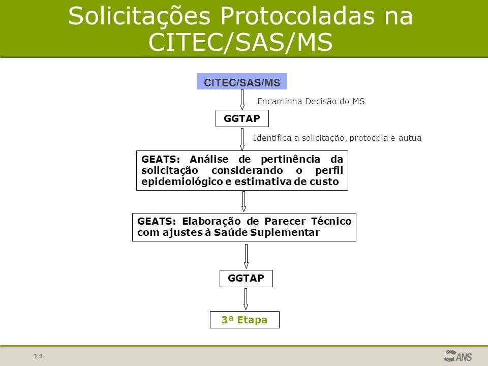 14 Solicitações Protocoladas na CITEC/SAS/MS CITEC/SAS/MS GGTAP Encaminha Decisão do MS GEATS: Análise de pertinência da solicitação considerando o pe