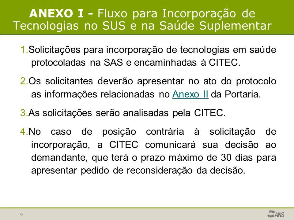 6 ANEXO I - Fluxo para Incorporação de Tecnologias no SUS e na Saúde Suplementar 1.Solicitações para incorporação de tecnologias em saúde protocoladas