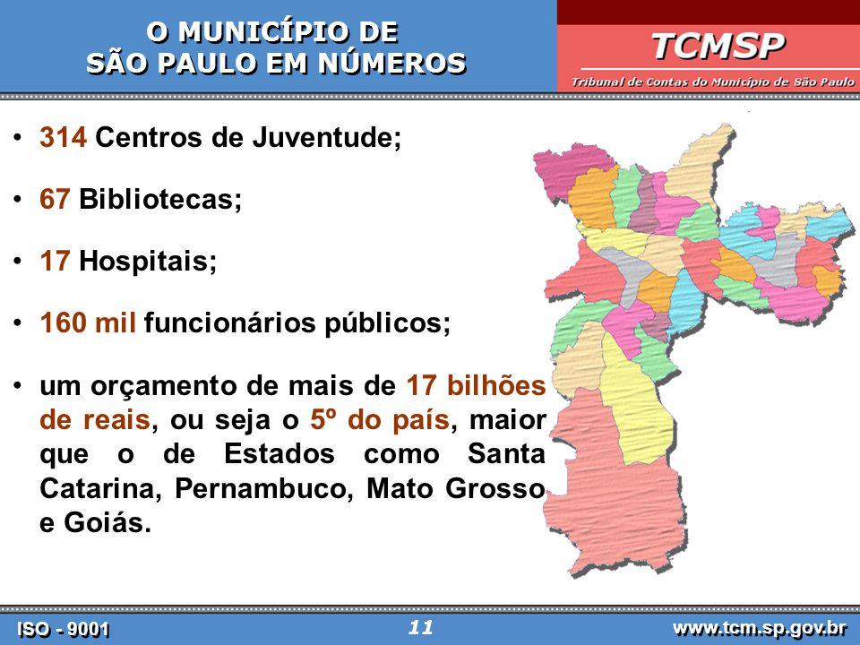 ISO - 9001 www.tcm.sp.gov.br 11 O MUNICÍPIO DE SÃO PAULO EM NÚMEROS O MUNICÍPIO DE SÃO PAULO EM NÚMEROS 314 Centros de Juventude; 67 Bibliotecas; 17 Hospitais; 160 mil funcionários públicos; um orçamento de mais de 17 bilhões de reais, ou seja o 5º do país, maior que o de Estados como Santa Catarina, Pernambuco, Mato Grosso e Goiás.