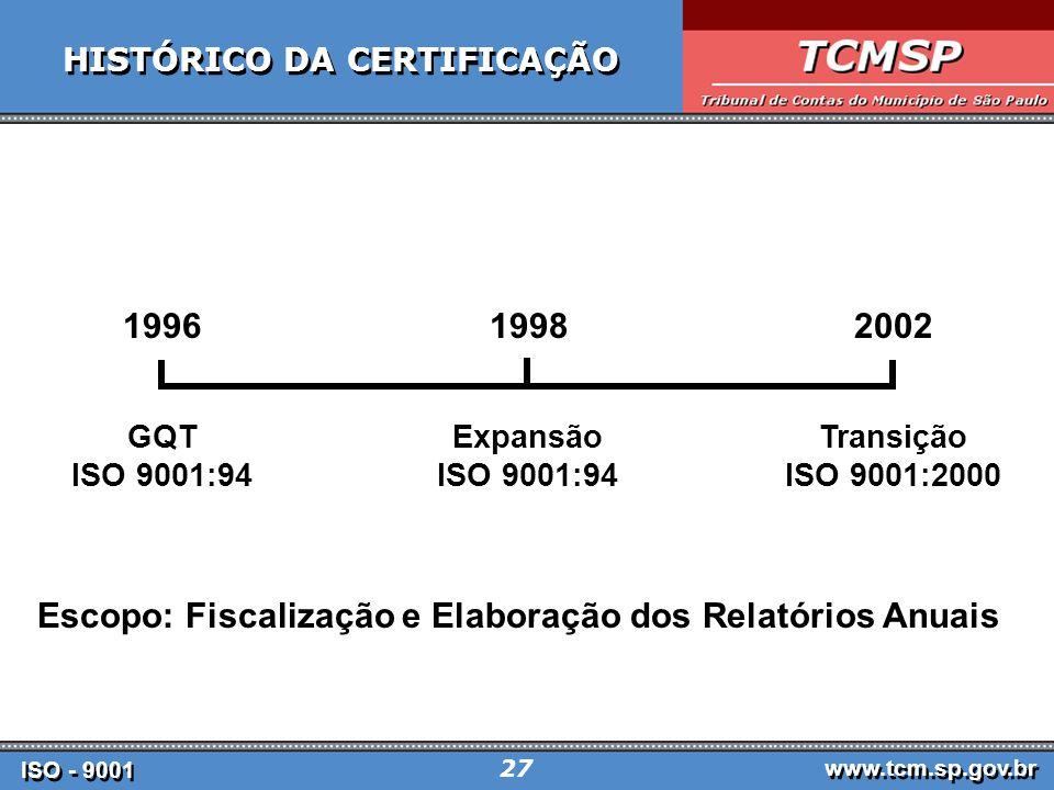 ISO - 9001 www.tcm.sp.gov.br 27 ISO - 9001 www.tcm.sp.gov.br 27 HISTÓRICO DA CERTIFICAÇÃO 199619982002 GQT ISO 9001:94 Expansão ISO 9001:94 Transição ISO 9001:2000 Escopo: Fiscalização e Elaboração dos Relatórios Anuais