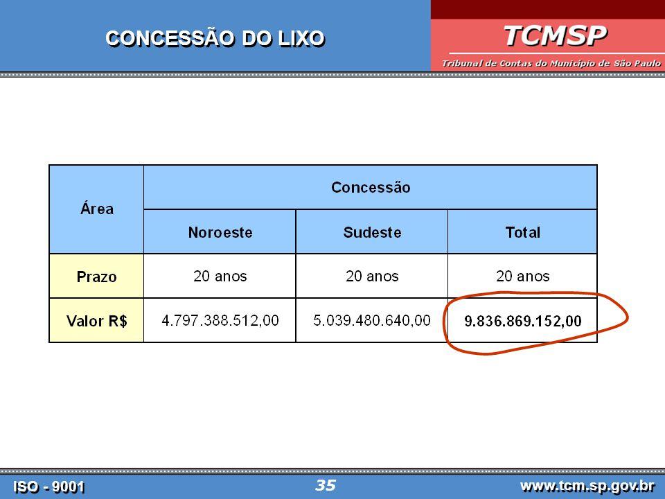 ISO - 9001 www.tcm.sp.gov.br 35 CONCESSÃO DO LIXO