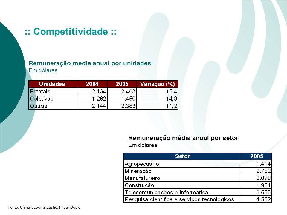 Remuneração média anual por unidades Em dólares Remuneração média anual por setor Em dólares Fonte: China Labor Statistical Year Book :: Competitividade ::