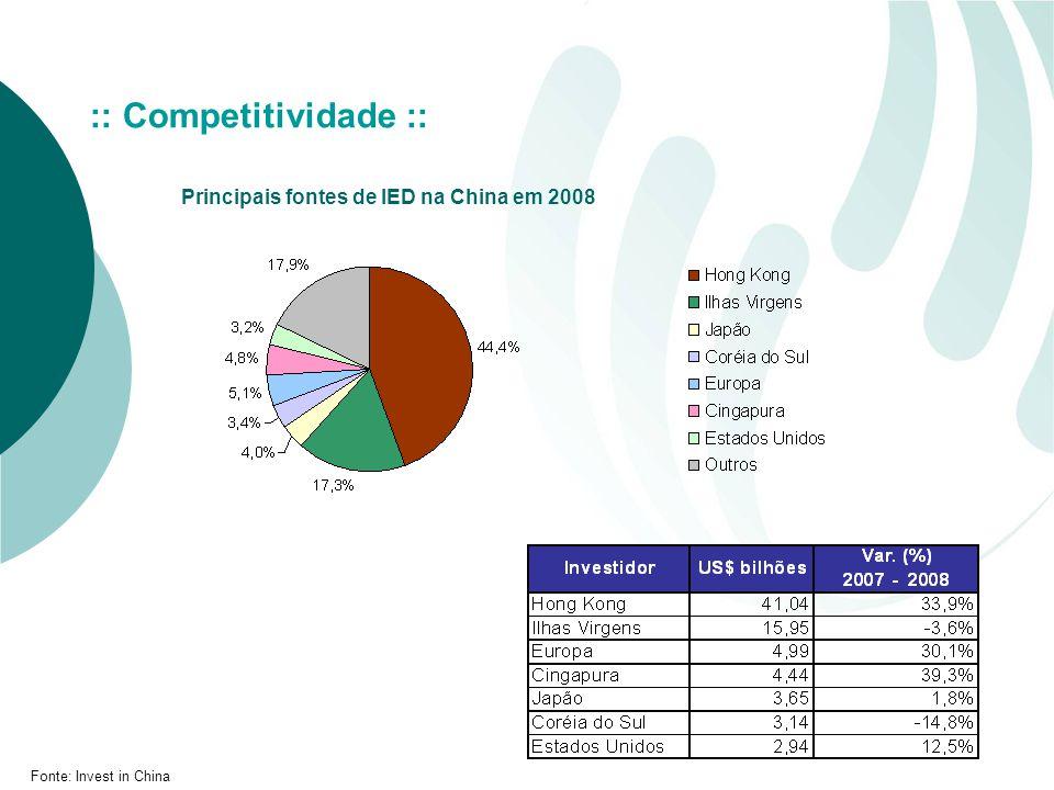 Principais fontes de IED na China em 2008 Fonte: Invest in China :: Competitividade ::