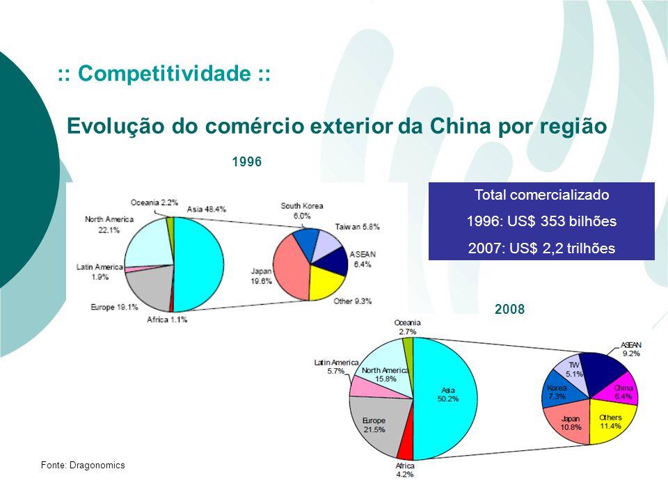 Evolução do comércio exterior da China por região Fonte: Dragonomics 1996 2008 :: Competitividade :: Total comercializado 1996: US$ 353 bilhões 2007: US$ 2,2 trilhões