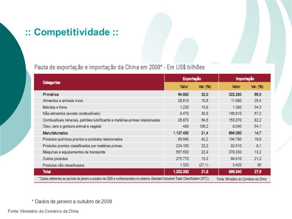 Fonte: Ministério do Comércio da China :: Competitividade :: * Dados de janeiro a outubro de 2008