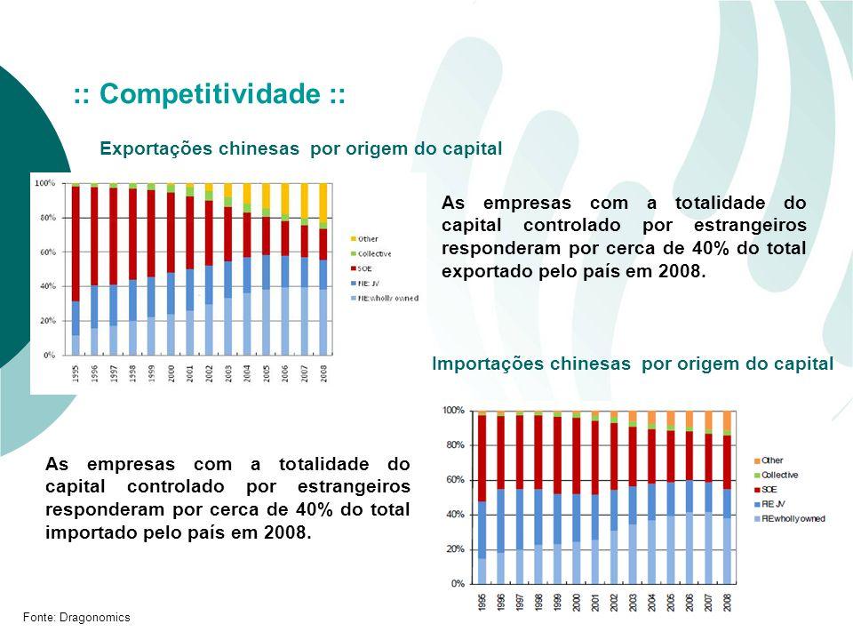 Exportações chinesas por origem do capital Fonte: Dragonomics :: Competitividade :: Importações chinesas por origem do capital As empresas com a totalidade do capital controlado por estrangeiros responderam por cerca de 40% do total importado pelo país em 2008.