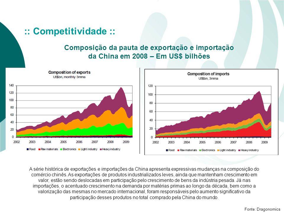 Composição da pauta de exportação e importação da China em 2008 – Em US$ bilhões Fonte: Dragonomics :: Competitividade :: A série histórica de exportações e importações da China apresenta expressivas mudanças na composição do comércio chinês.