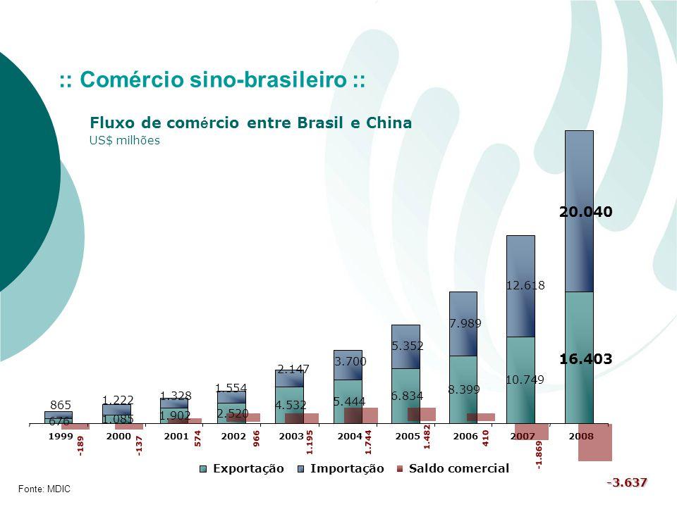 676 1.085 1.902 2.520 4.532 5.444 6.834 8.399 16.403 10.749 20.040 7.989 5.352 3.700 2.147 1.554 1.328 1.222 865 12.618 1999200020012002200320042005200620072008 ExportaçãoImportaçãoSaldo comercial Fluxo de com é rcio entre Brasil e China US$ milhões Fonte: MDIC -189-137 574 1.744 1.482 -3.637 :: Comércio sino-brasileiro :: 966 1.195 410 -1.869