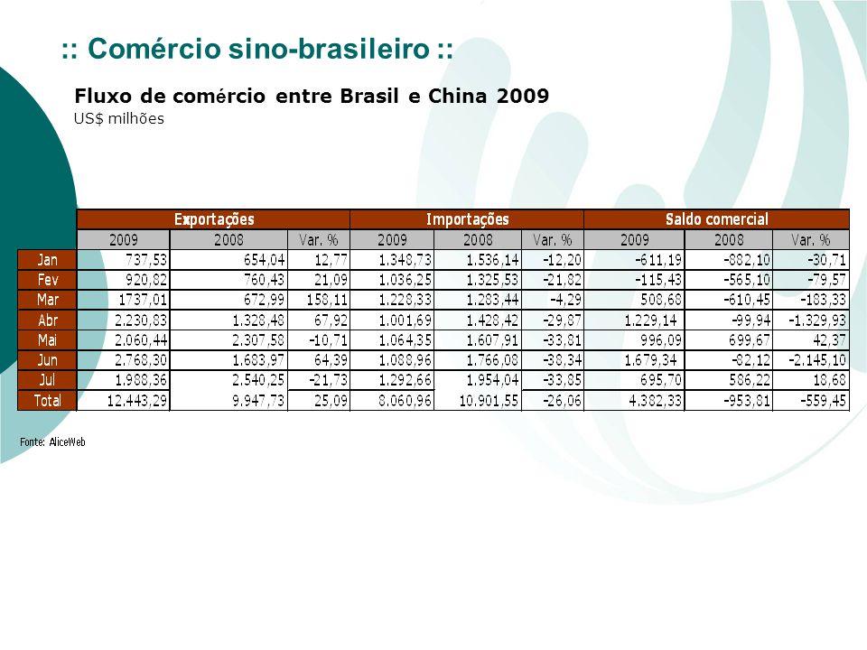:: Comércio sino-brasileiro :: Fluxo de com é rcio entre Brasil e China 2009 US$ milhões