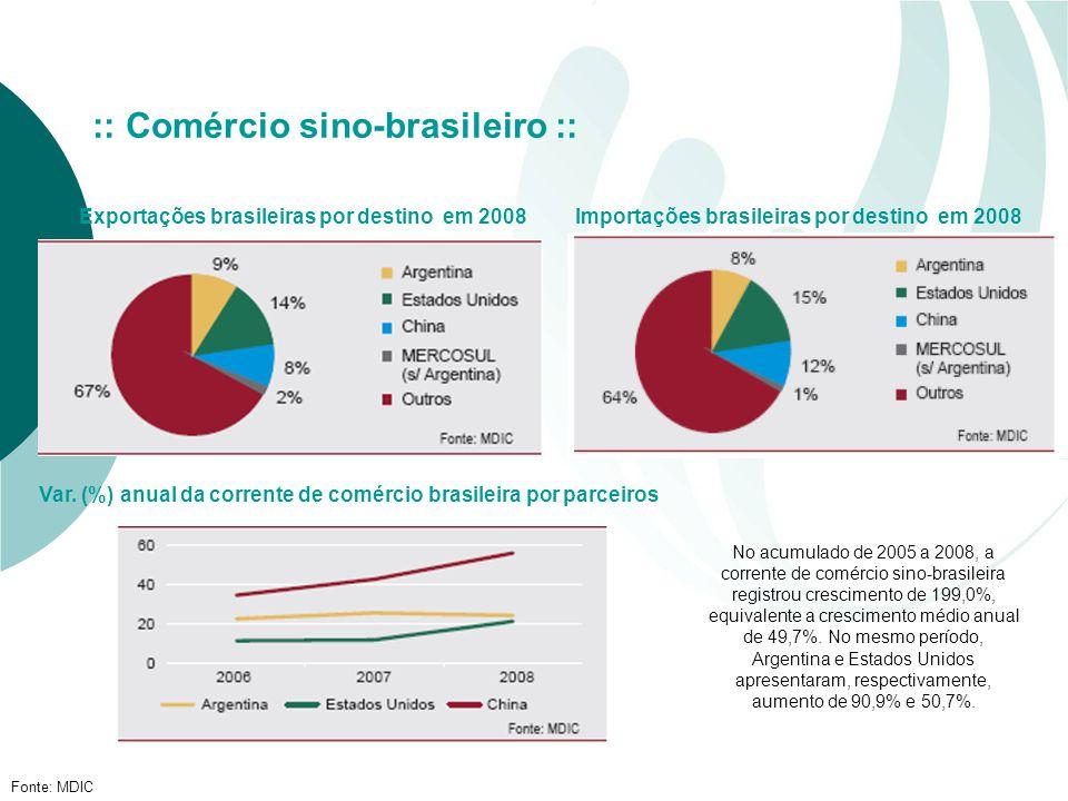Exportações brasileiras por destino em 2008 Fonte: MDIC :: Comércio sino-brasileiro :: Importações brasileiras por destino em 2008 Var.