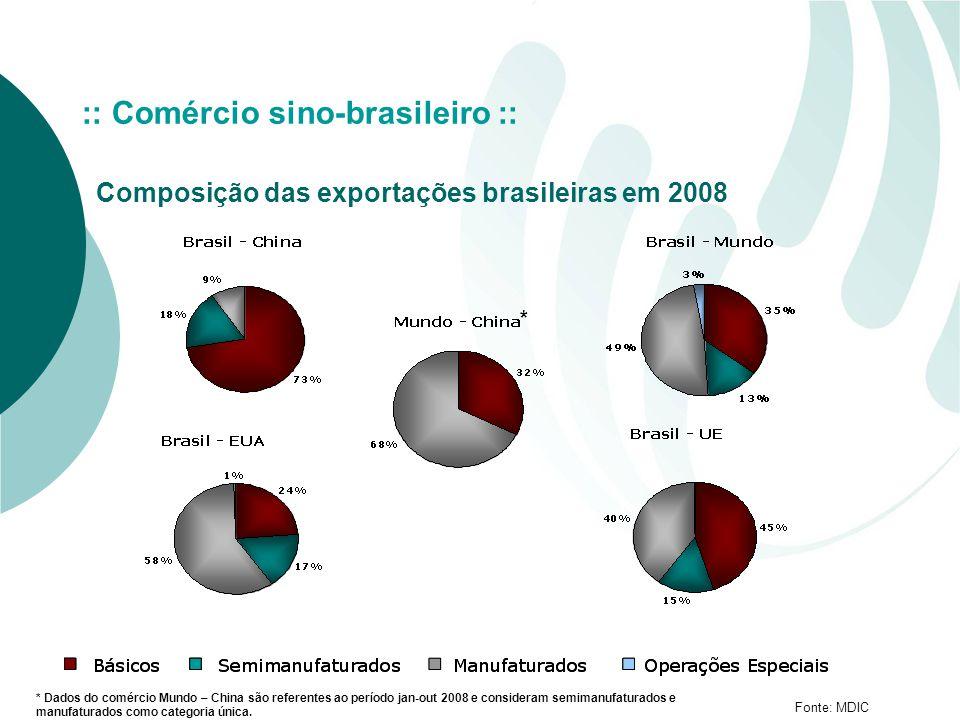 Fonte: MDIC :: Comércio sino-brasileiro :: Composição das exportações brasileiras em 2008 * Dados do comércio Mundo – China são referentes ao período jan-out 2008 e consideram semimanufaturados e manufaturados como categoria única.