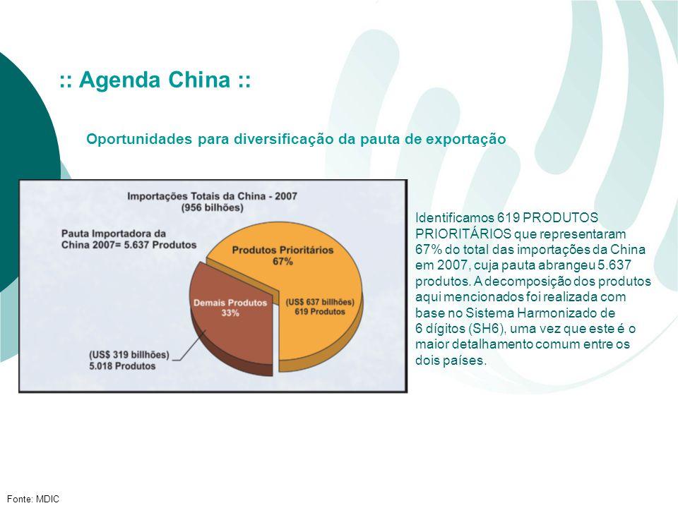 Fonte: MDIC :: Agenda China :: Oportunidades para diversificação da pauta de exportação Identificamos 619 PRODUTOS PRIORITÁRIOS que representaram 67% do total das importações da China em 2007, cuja pauta abrangeu 5.637 produtos.