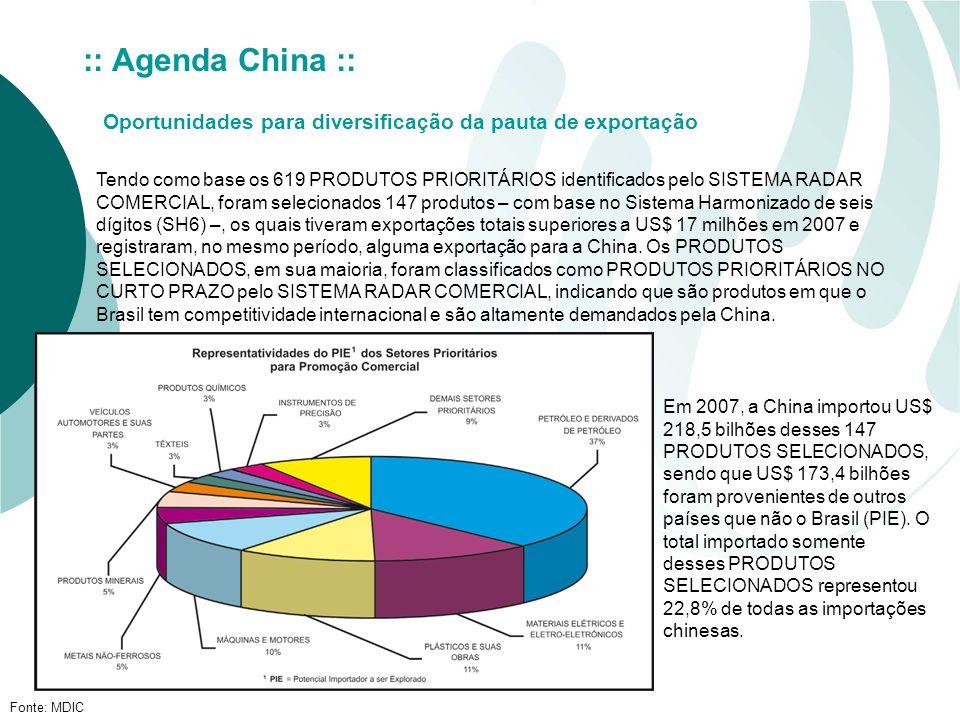 Fonte: MDIC :: Agenda China :: Oportunidades para diversificação da pauta de exportação Tendo como base os 619 PRODUTOS PRIORITÁRIOS identificados pelo SISTEMA RADAR COMERCIAL, foram selecionados 147 produtos – com base no Sistema Harmonizado de seis dígitos (SH6) –, os quais tiveram exportações totais superiores a US$ 17 milhões em 2007 e registraram, no mesmo período, alguma exportação para a China.
