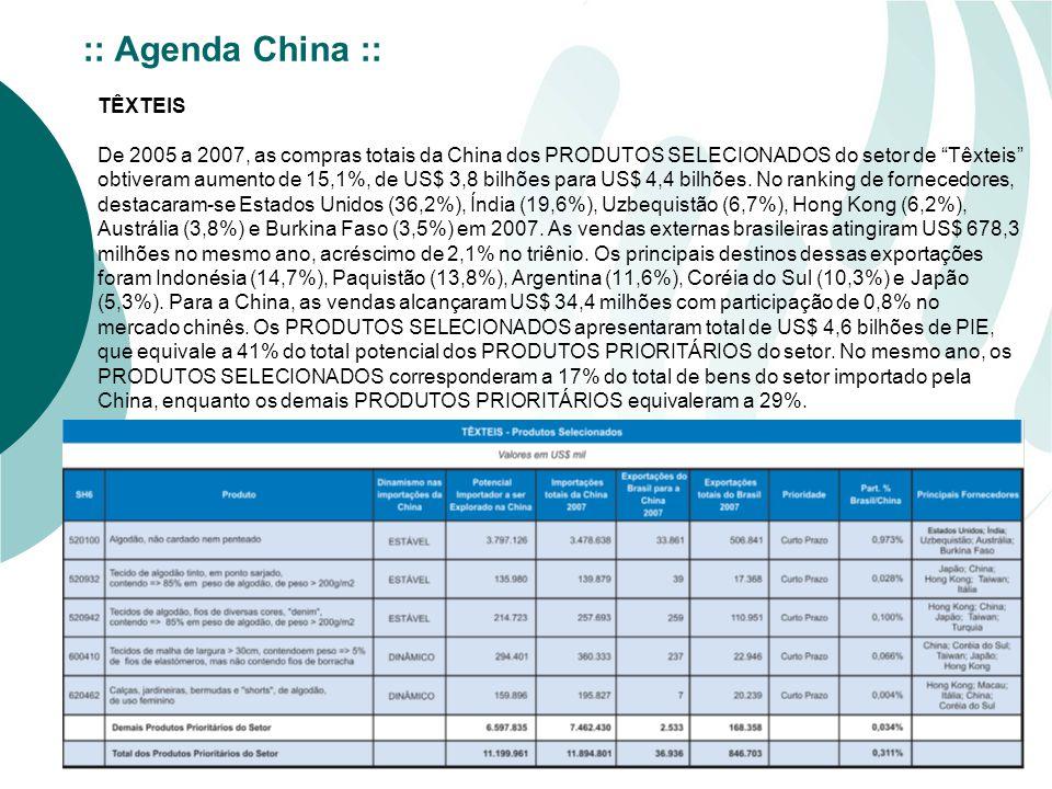 TÊXTEIS De 2005 a 2007, as compras totais da China dos PRODUTOS SELECIONADOS do setor de Têxteis obtiveram aumento de 15,1%, de US$ 3,8 bilhões para US$ 4,4 bilhões.