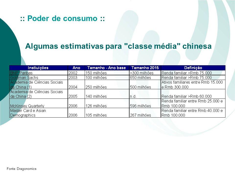 Algumas estimativas para classe média chinesa :: Poder de consumo :: Fonte: Dragonomics