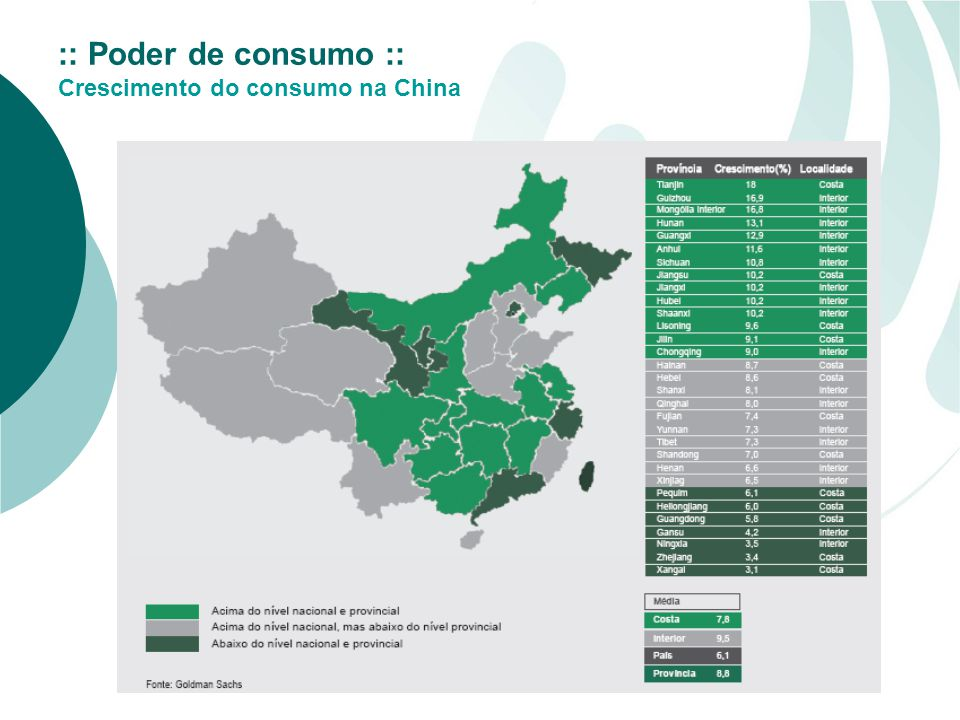 :: Poder de consumo :: Crescimento do consumo na China