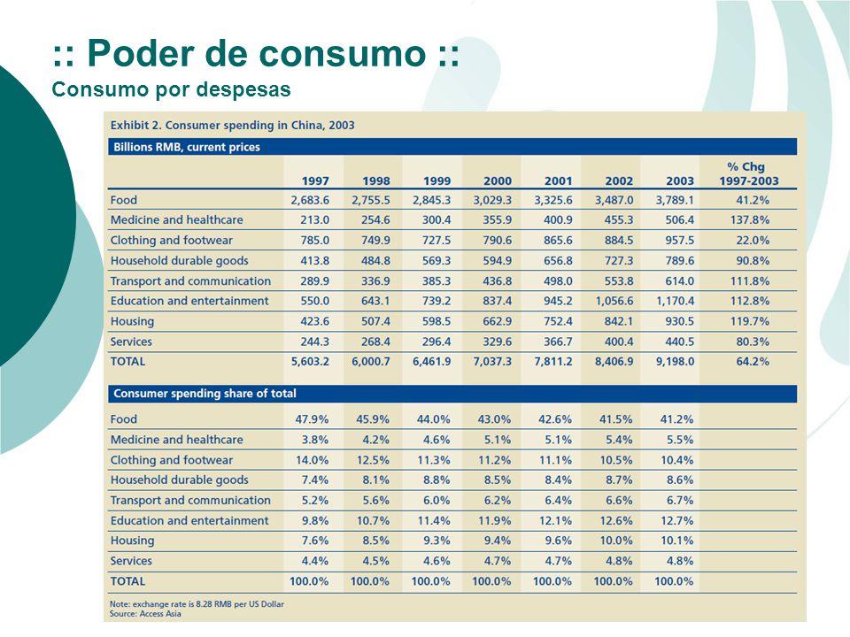 :: Poder de consumo :: Consumo por despesas