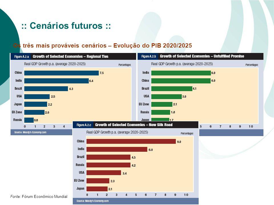 Fonte: Fórum Econômico Mundial Os três mais prováveis cenários – Evolução do PIB 2020/2025 :: Cenários futuros ::