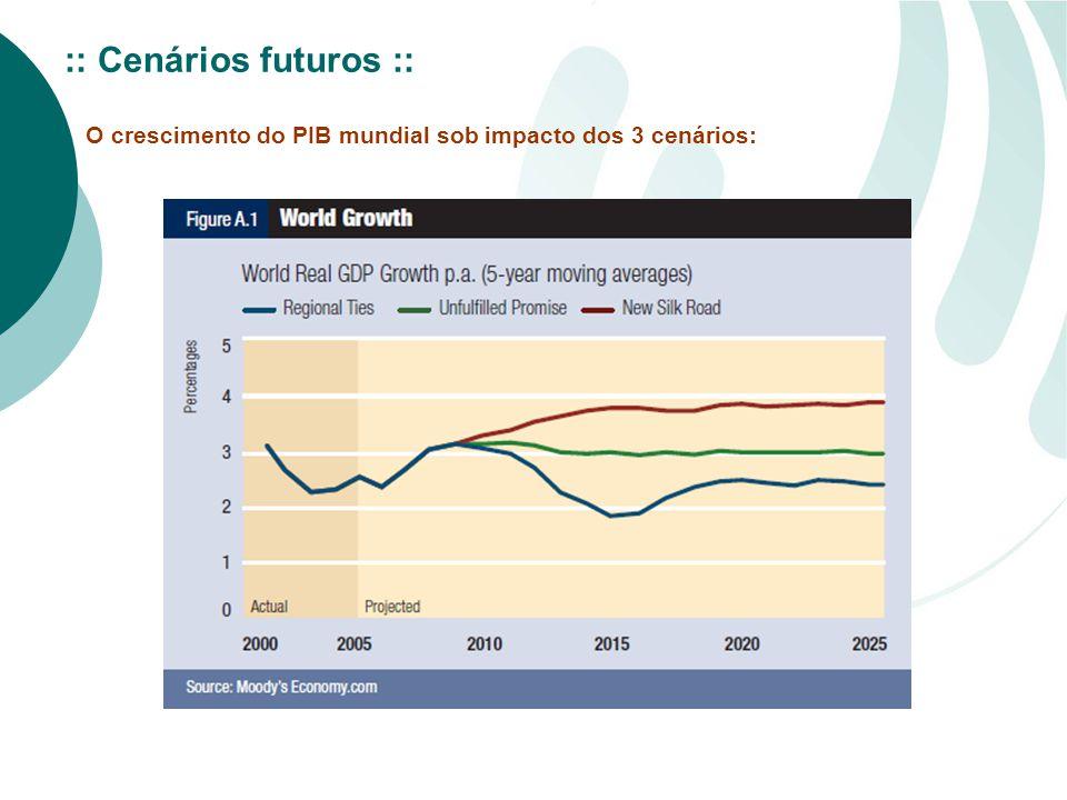 O crescimento do PIB mundial sob impacto dos 3 cenários: