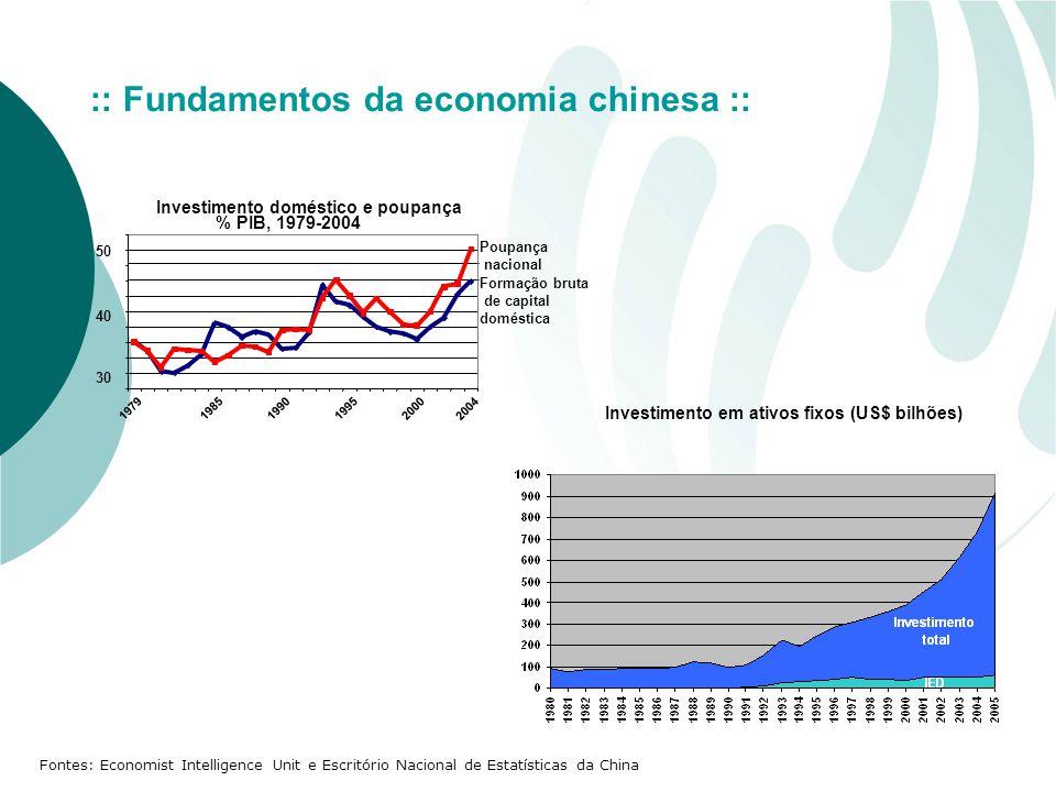 Fontes: Economist Intelligence Unit e Escritório Nacional de Estatísticas da China Investimento em ativos fixos (US$ bilhões) :: Fundamentos da economia chinesa ::
