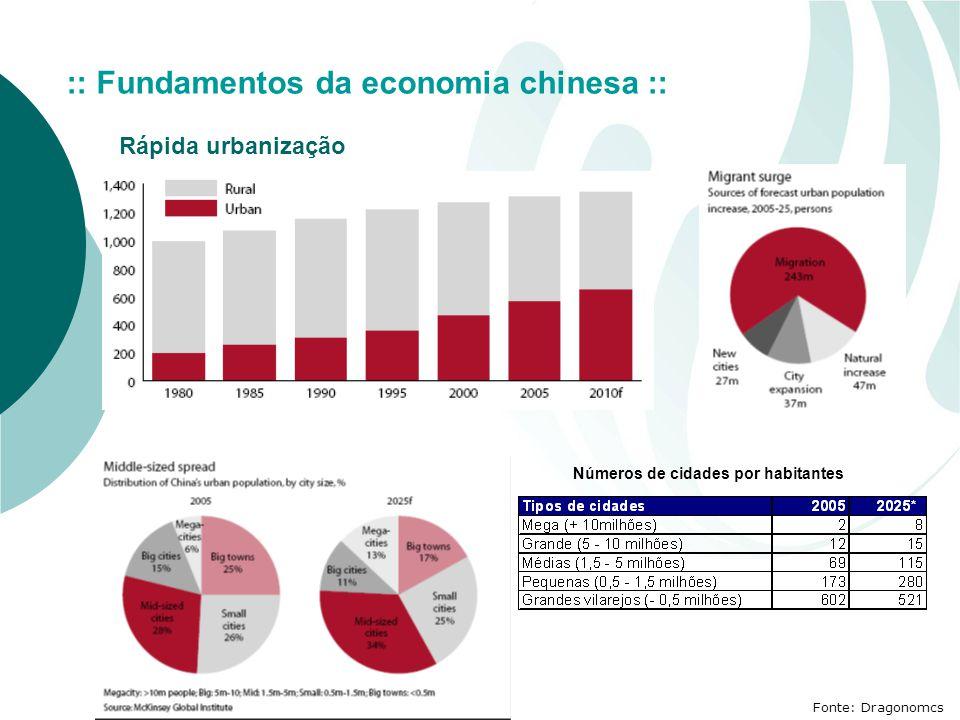 Fonte: Dragonomcs Rápida urbanização :: Fundamentos da economia chinesa :: Números de cidades por habitantes