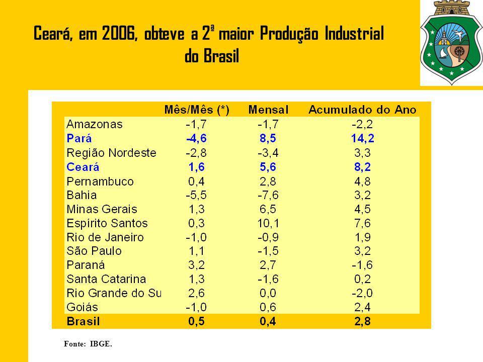 Fonte: IBGE. Ceará, em 2006, obteve a 2 ª maior Produção Industrial do Brasil