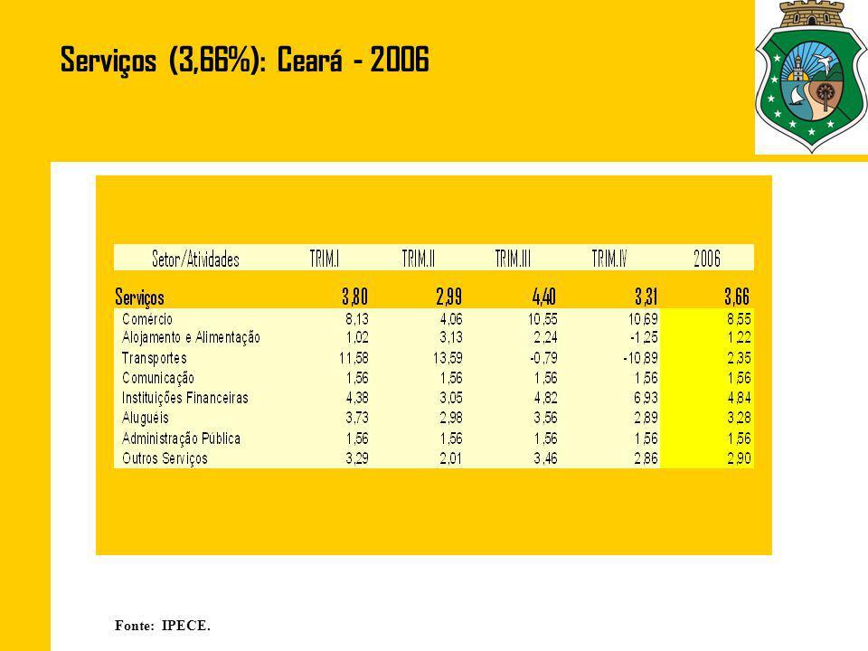 Serviços (3,66%): Ceará - 2006 Fonte: IPECE.