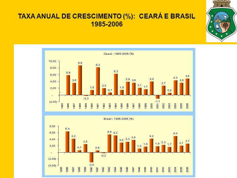 TAXA ANUAL DE CRESCIMENTO (%): CEARÁ E BRASIL 1985-2006