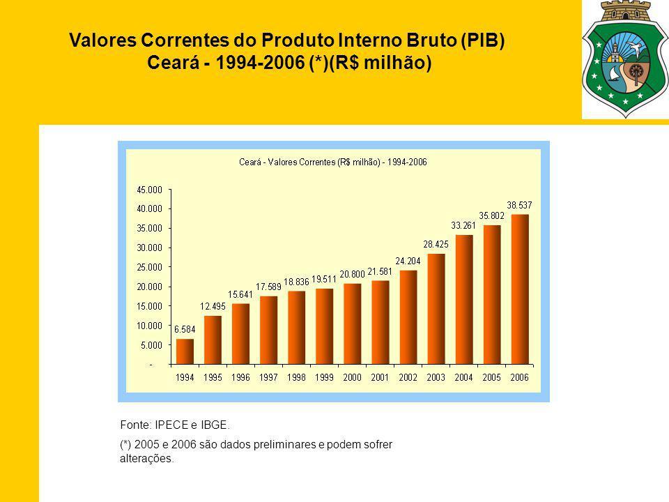Valores Correntes do Produto Interno Bruto (PIB) Ceará - 1994-2006 (*)(R$ milhão) Fonte: IPECE e IBGE.