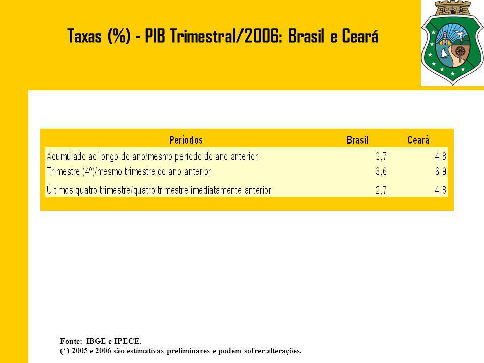 Taxas (%) - PIB Trimestral/2006: Brasil e Ceará Fonte: IBGE e IPECE.