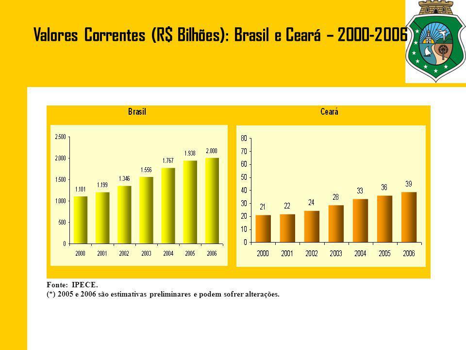 Valores Correntes (R$ Bilhões): Brasil e Ceará – 2000-2006 Fonte: IPECE.