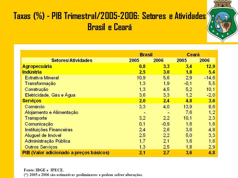 Taxas (%) - PIB Trimestral/2005-2006: Setores e Atividades Brasil e Ceará Fonte: IBGE e IPECE.