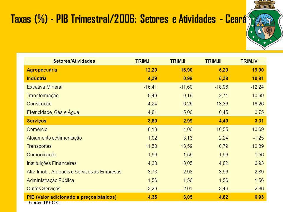 Fonte: IBGE. Agropecuária (12,92%): Lavouras/Frutas e Produção Animal Ceará – 2006 (%)