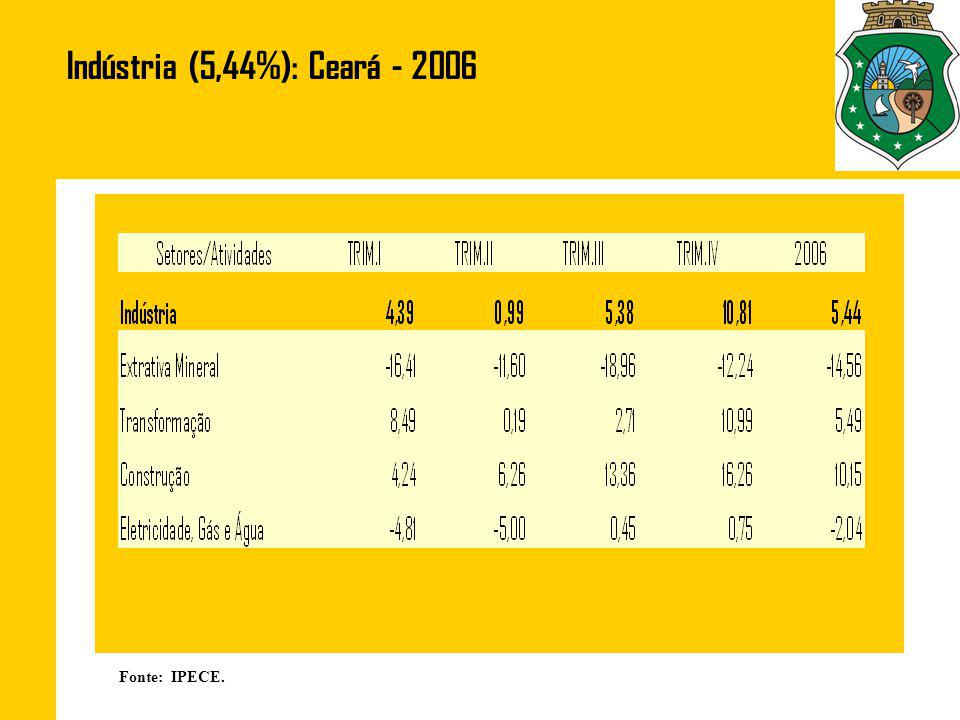 Fonte: IPECE. Indústria (5,44%): Ceará - 2006