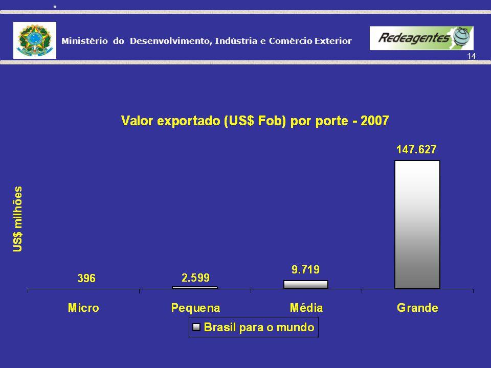 Ministério do Desenvolvimento, Indústria e Comércio Exterior 13