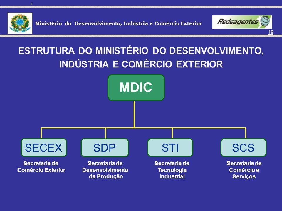 Ministério do Desenvolvimento, Indústria e Comércio Exterior 18 1995/2006: Criação da CAMEX (1995) e da Apex (MPEs - 1997); Mudança de regime de câmbi