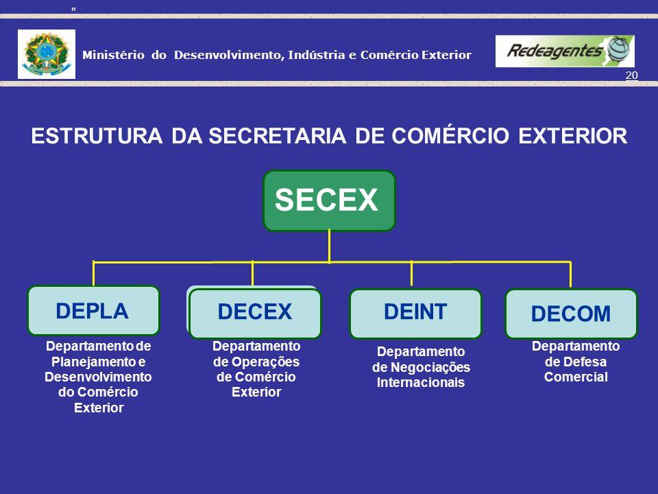 Ministério do Desenvolvimento, Indústria e Comércio Exterior 19 MDIC ESTRUTURA DO MINISTÉRIO DO DESENVOLVIMENTO, INDÚSTRIA E COMÉRCIO EXTERIOR SECEX S