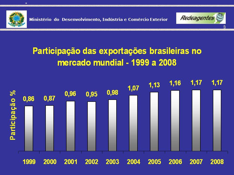 Ministério do Desenvolvimento, Indústria e Comércio Exterior 15 Itália 60% EUA 54% Japão 50% Coréia do Sul 48% Alemanha 45% Brasil 8,6 % Participação das PMEs no valor exportado Fonte: SEBRAE