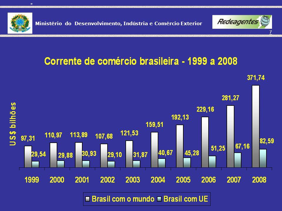 Ministério do Desenvolvimento, Indústria e Comércio Exterior 6 FONTE: SECEX