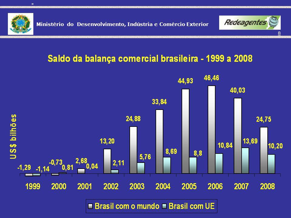 Ministério do Desenvolvimento, Indústria e Comércio Exterior 18 1995/2006: Criação da CAMEX (1995) e da Apex (MPEs - 1997); Mudança de regime de câmbio: taxas flutuantes (1999); Aumento das exportações: de US$ 46,5 bilhões (1995) para US$ 197,6 bilhões (2008).