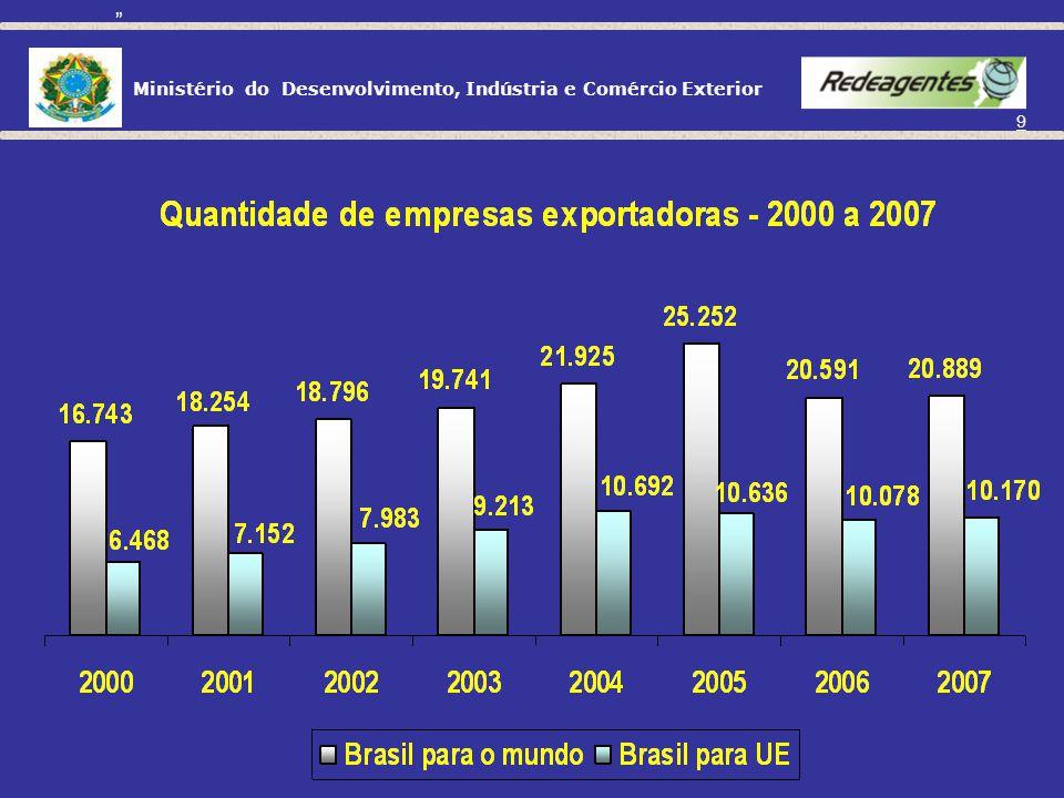 Ministério do Desenvolvimento, Indústria e Comércio Exterior 119 DESPACHO ADUANEIRO PORTO RFB Porto seco ZONA SECUNDÁRIA Início.........trânsito despacho