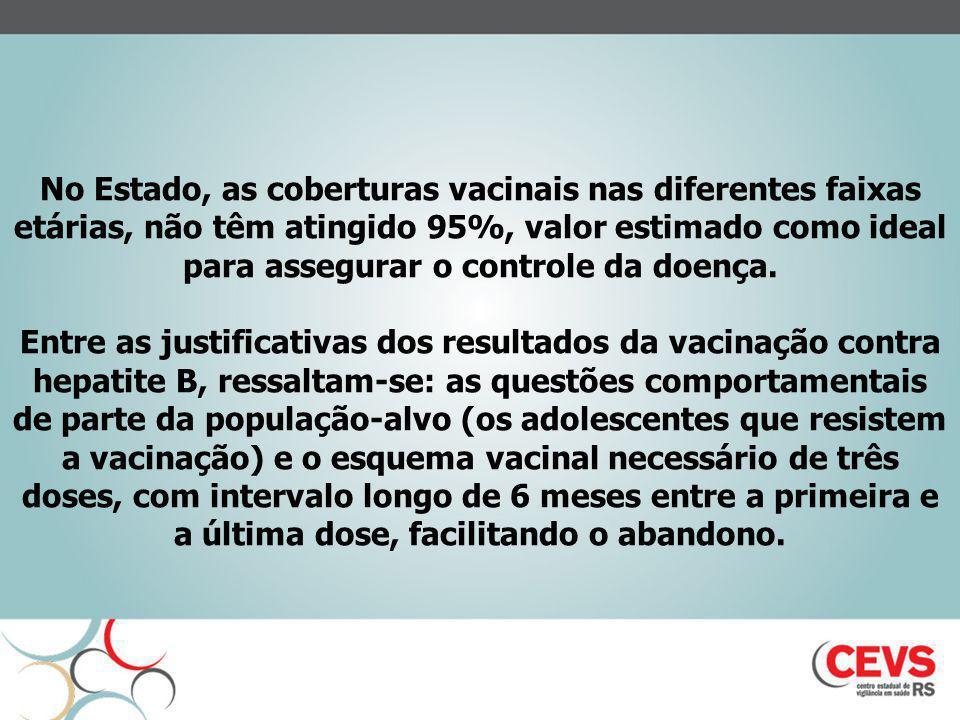 No Estado, as coberturas vacinais nas diferentes faixas etárias, não têm atingido 95%, valor estimado como ideal para assegurar o controle da doença.