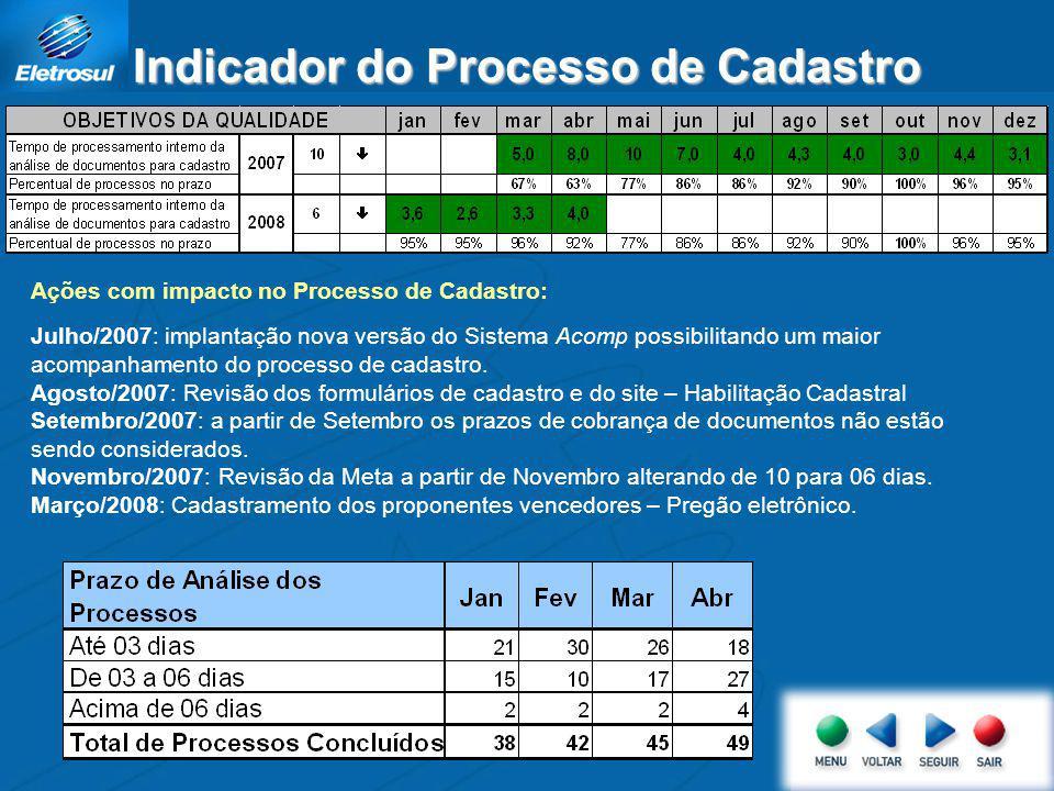 Apresentar os indicadores de desempenho e resultados obtidos referentes a processos de cadastramento de fornecedores, buscando o atendimento da nossa Política da Qualidade.