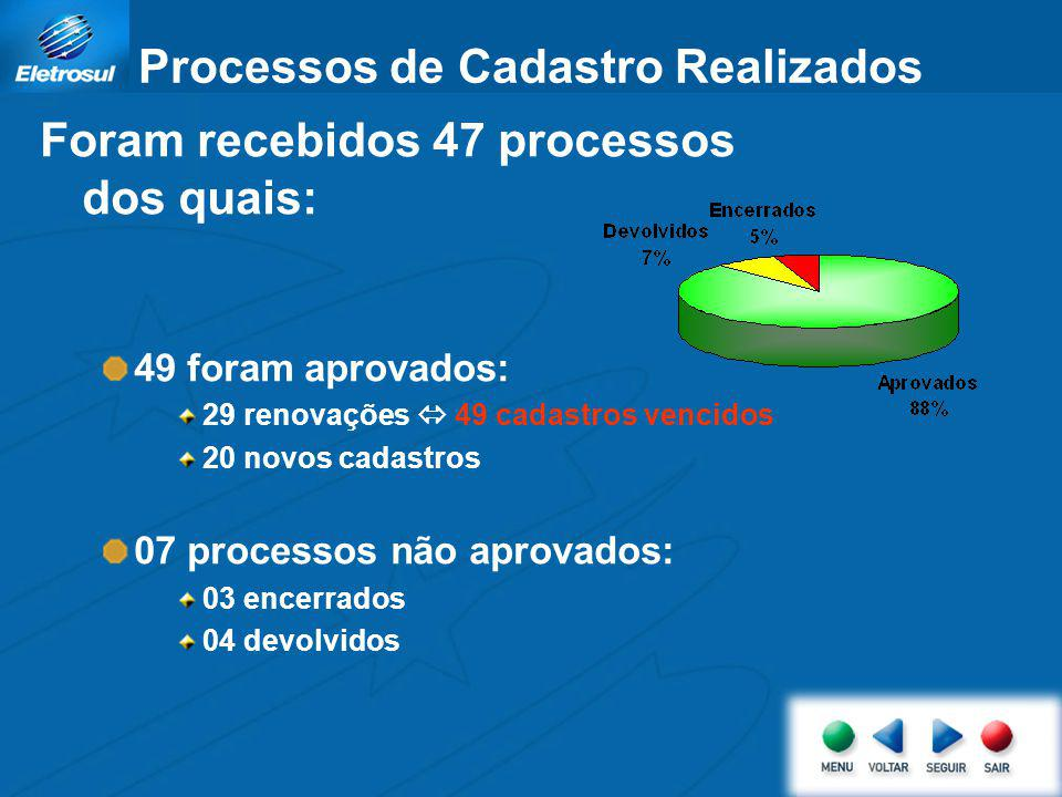 Indicador do Processo de Cadastro Ações com impacto no Processo de Cadastro: Julho/2007: implantação nova versão do Sistema Acomp possibilitando um maior acompanhamento do processo de cadastro.