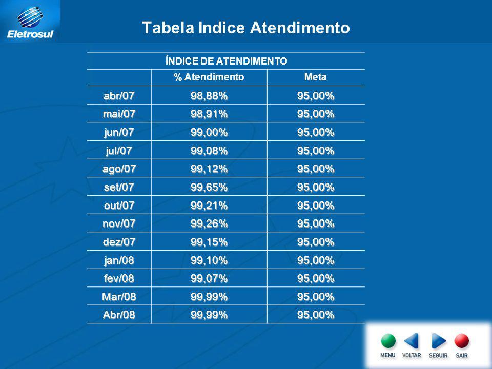 Gráfico Indice Rotatividade