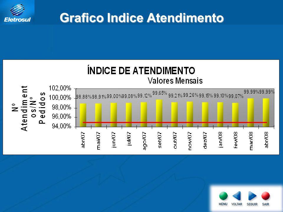 Tabela Indice Atendimento ÍNDICE DE ATENDIMENTO % AtendimentoMeta abr/0798,88%95,00% mai/0798,91%95,00% jun/0799,00%95,00% jul/0799,08%95,00% ago/0799,12%95,00% set/0799,65%95,00% out/0799,21%95,00% nov/0799,26%95,00% dez/0799,15%95,00% jan/0899,10%95,00% fev/0899,07%95,00% Mar/0899,99%95,00% Abr/0899,99%95,00%