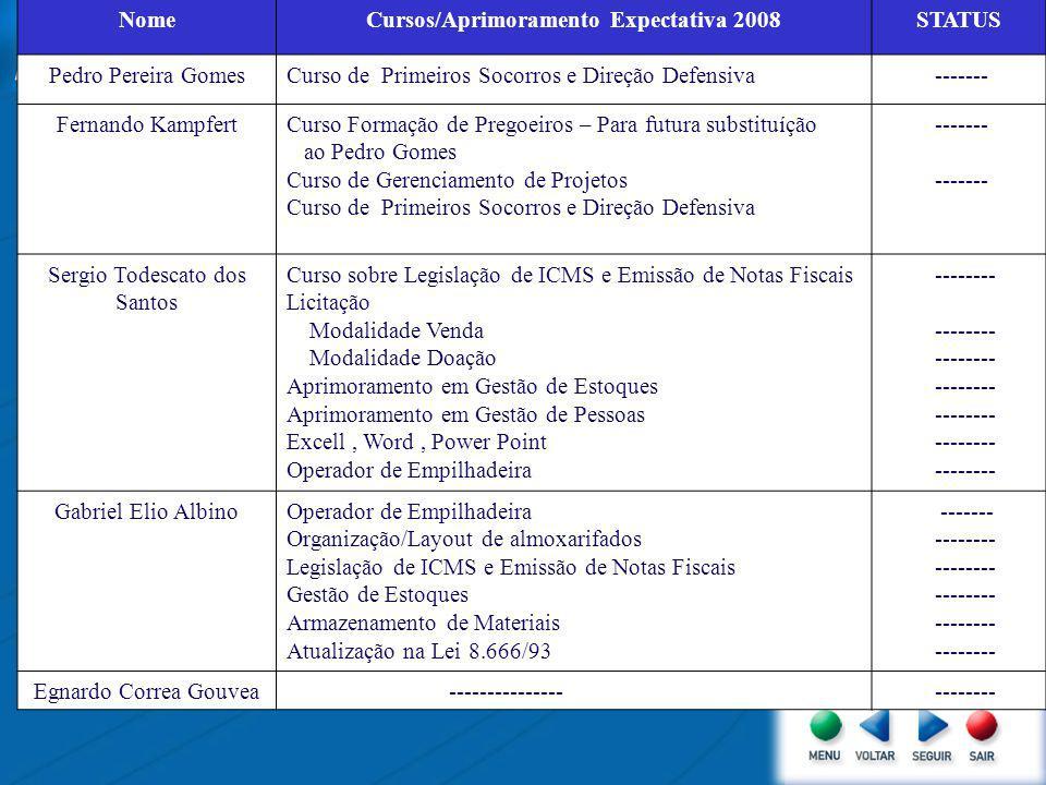 TREINAMENTO SETAM NomeCursos Efetuados em 2007 STATUS Pedro Pereira GomesLicitação ------ Fernando Kampfert-Básico de Licitação -Planejamento de Organização de Compras -Sistema de Registro de Preços -Sistema de Gestão de Documentos – GED – -Aspectos Polêmicos da Legislação de Licitação em compras -------- Sergio Todescato dos Santos -Básico de Licitação -Planejamento Organização de Compras -Sistema de Registro de Preços -Sistema de Gestão de Documentos – GED – -Aspectos Polemicos da Legislação de Licitação em Compras -------- Gabriel Elio Albino-Almoxarifados -Básico de Licitação -Oratoria -------