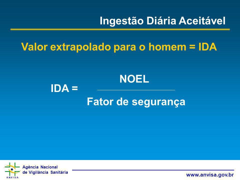 Agência Nacional de Vigilância Sanitária www.anvisa.gov.br Ingestão Diária Aceitável Valor extrapolado para o homem = IDA IDA = NOEL Fator de seguranç