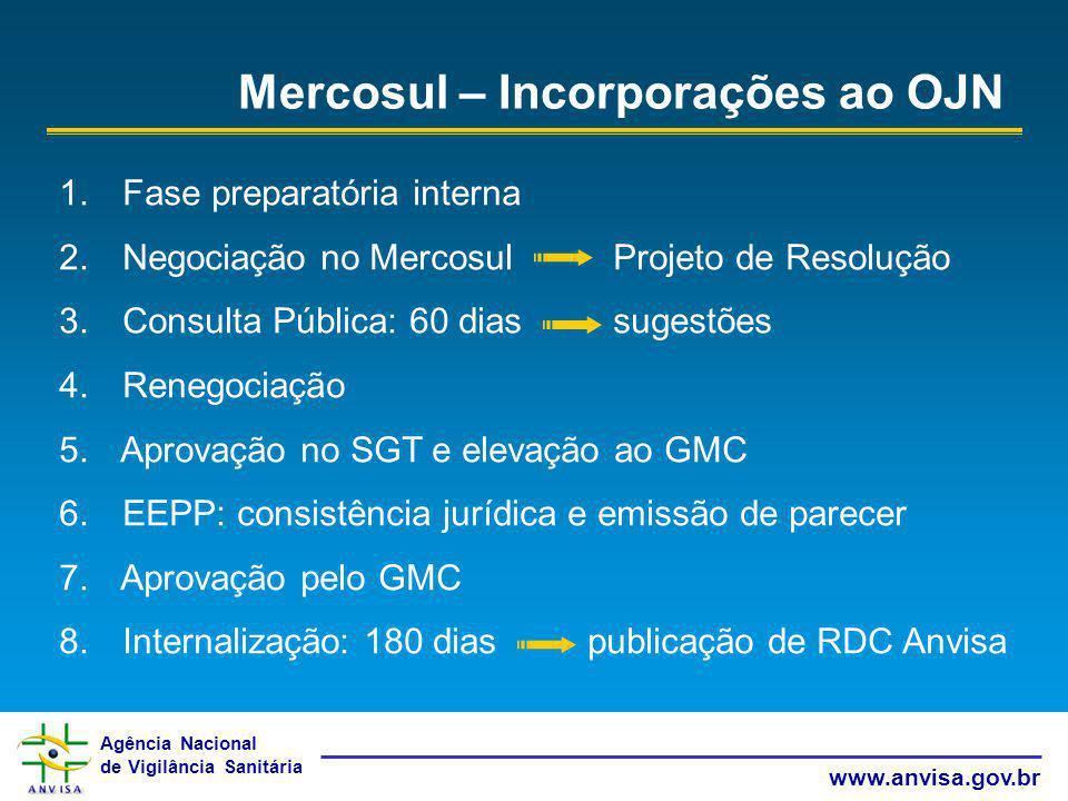 Agência Nacional de Vigilância Sanitária www.anvisa.gov.br 1. Fase preparatória interna 2. Negociação no Mercosul Projeto de Resolução 3. Consulta Púb